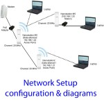 WiFi network setup, configuration & diagrams. Point-to-point links, home networks, office networks.