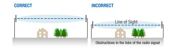 Fresnel zone examples