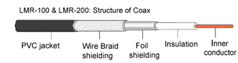LMR-100 structure, showing two layers of shielding.