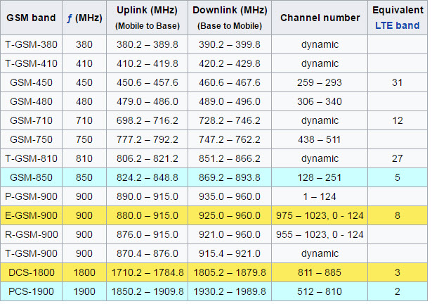 GSM frequency bands