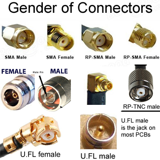 Gender of Antenna Cable Connectors