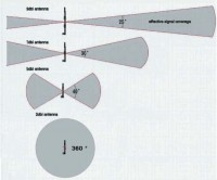 Antennas - How to choose the right Antenna-Type