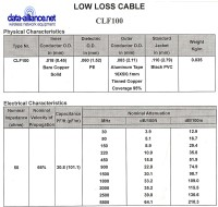 CLF-100 cable specifications / characteristics