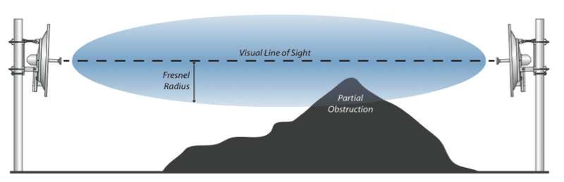 Backhaul Fresnel zone with mountain in the Fresnel zone