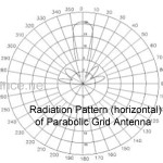 Radiation pattern of A24 Grid Antenna