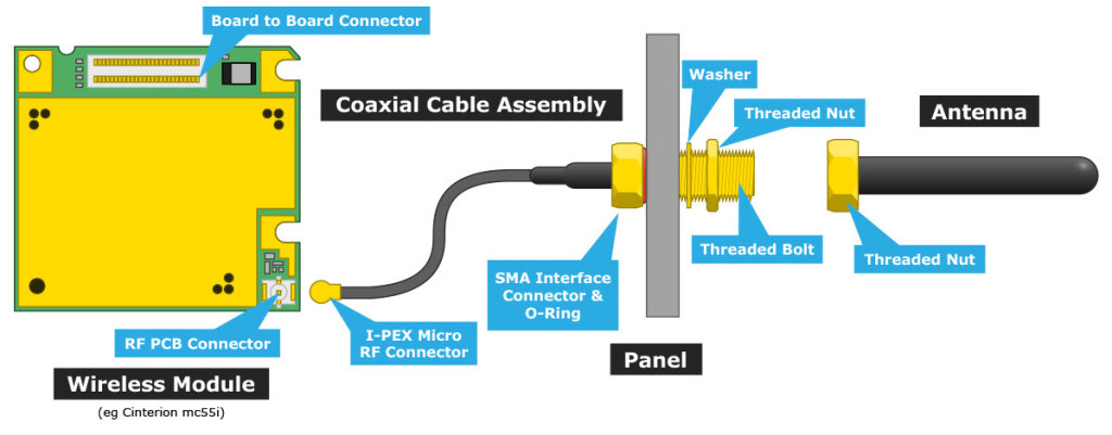 UFL to SMA cable diagram